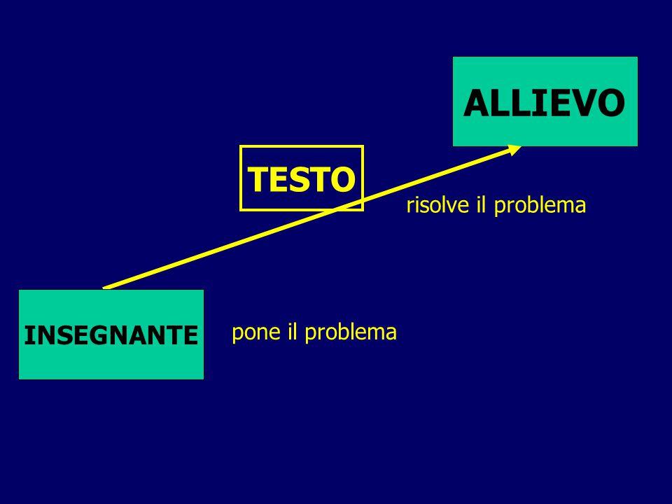 ALLIEVO INSEGNANTE risolve il problema pone il problema TESTO