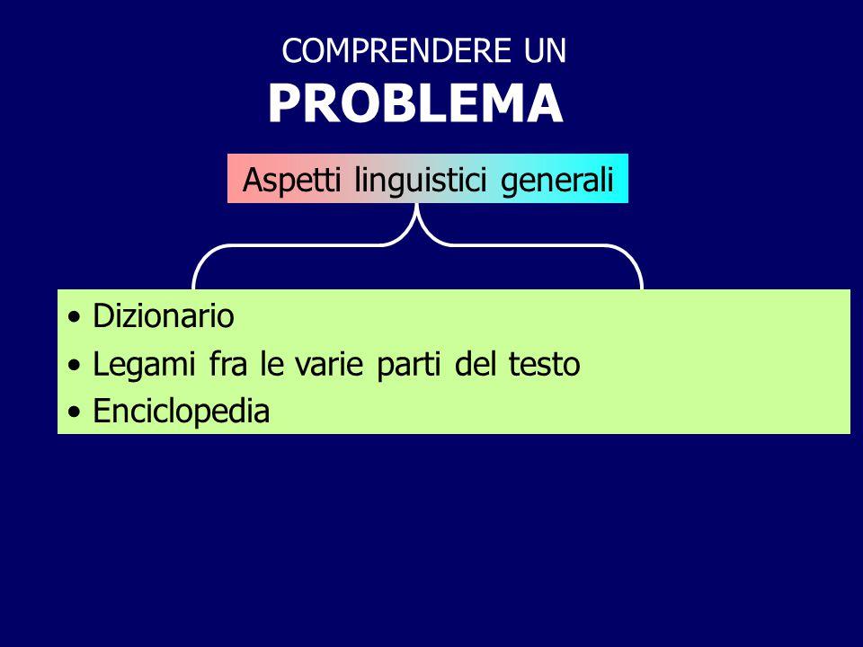 PROBLEMA COMPRENDERE UN Aspetti linguistici generali Dizionario Legami fra le varie parti del testo Enciclopedia