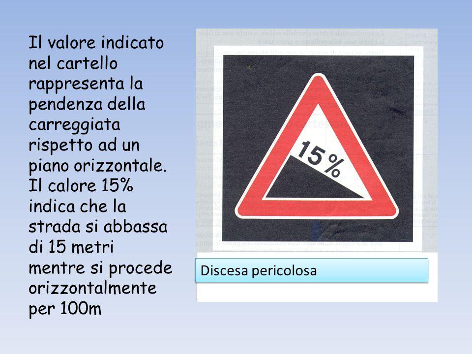 15m 100m Dal punto di vista geometrico la pendenza è il rapporto tra i cateti del triangolo rettangolo che ha come ipotenusa la strada.