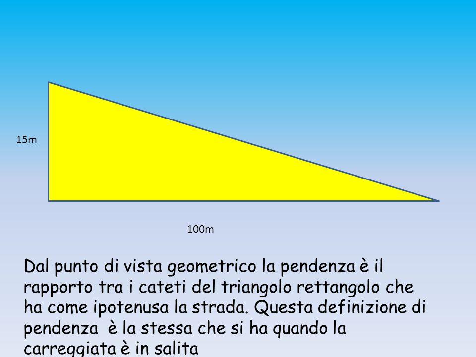 15m 100m Dal punto di vista geometrico la pendenza è il rapporto tra i cateti del triangolo rettangolo che ha come ipotenusa la strada. Questa definiz