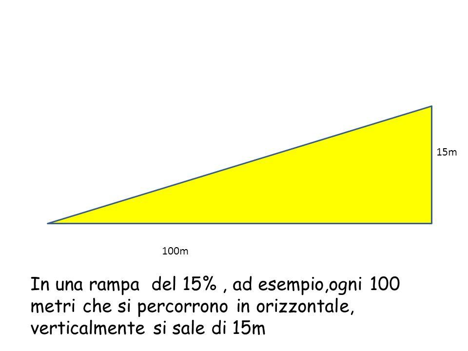 15m 100m In una rampa del 15%, ad esempio,ogni 100 metri che si percorrono in orizzontale, verticalmente si sale di 15m