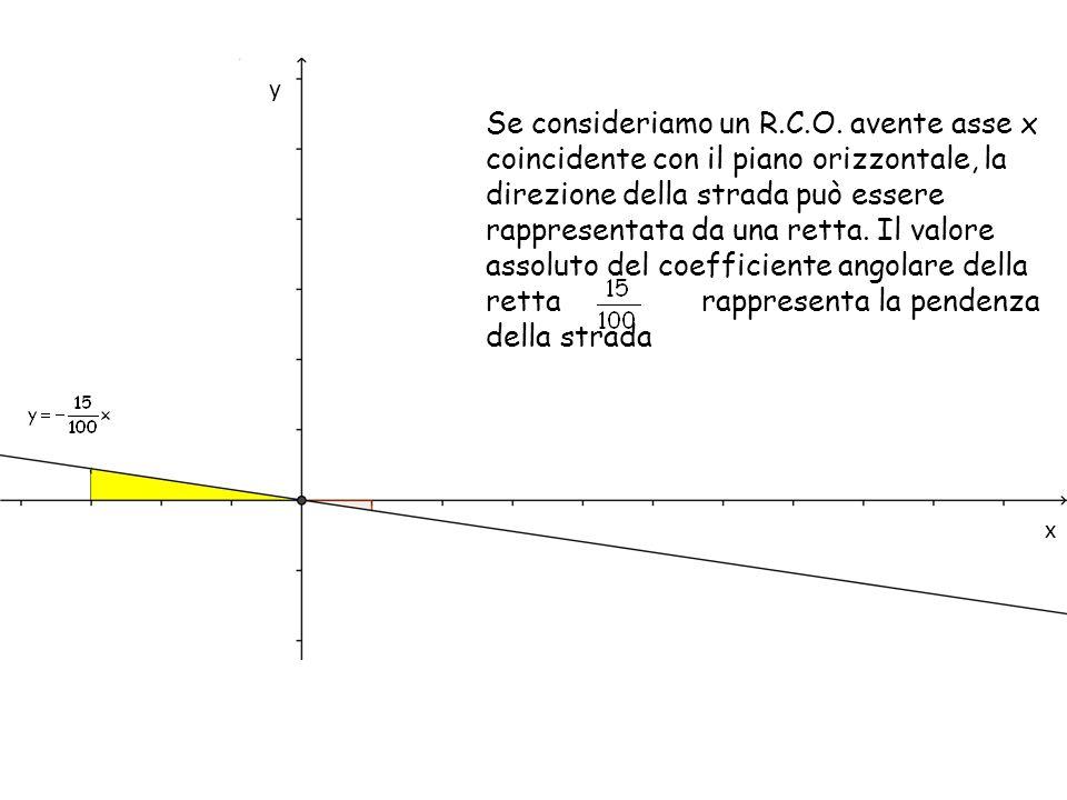 y x Se consideriamo un R.C.O. avente asse x coincidente con il piano orizzontale, la direzione della strada può essere rappresentata da una retta. Il