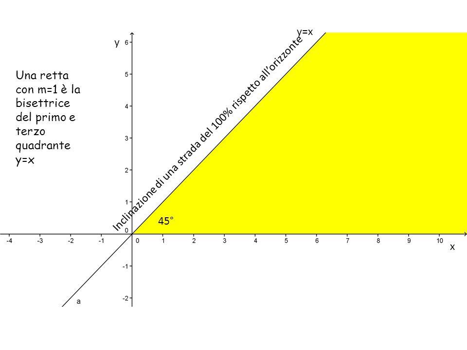 x y y=x Una retta con m=1 è la bisettrice del primo e terzo quadrante y=x Inclinazione di una strada del 100% rispetto all'orizzonte 45°