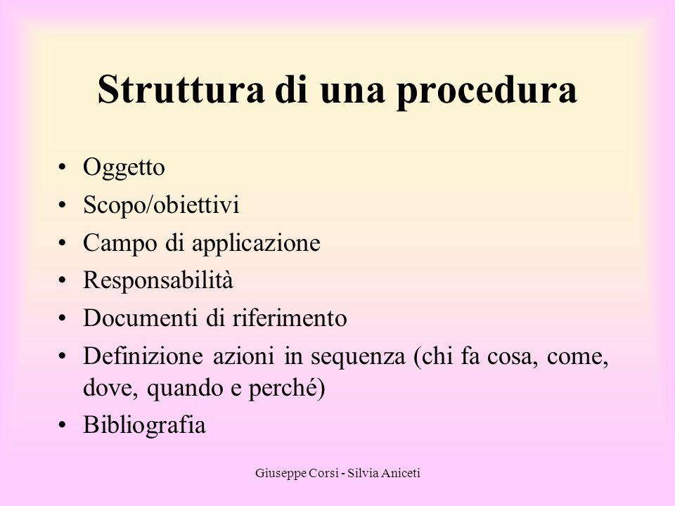 Giuseppe Corsi - Silvia Aniceti Struttura di una procedura Oggetto Scopo/obiettivi Campo di applicazione Responsabilità Documenti di riferimento Defin