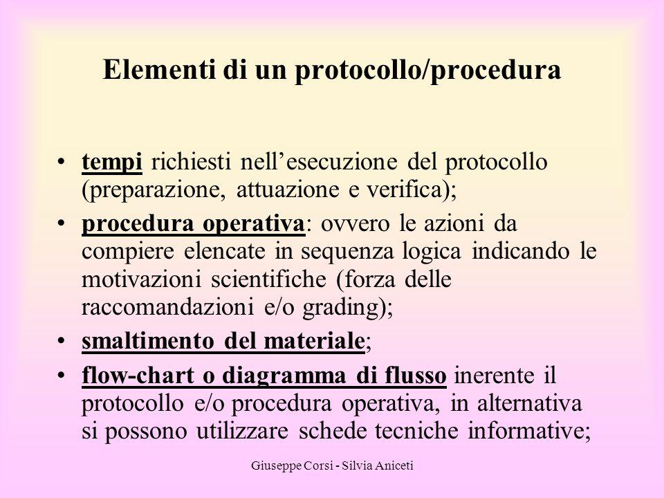 Giuseppe Corsi - Silvia Aniceti tempi richiesti nell'esecuzione del protocollo (preparazione, attuazione e verifica); procedura operativa: ovvero le a