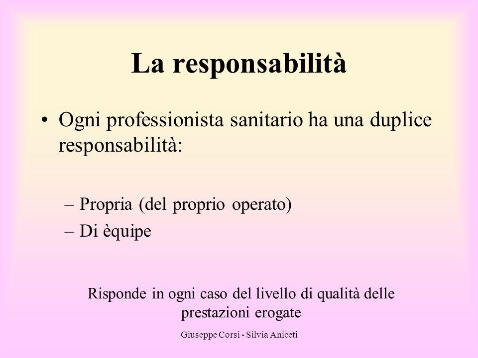 Giuseppe Corsi - Silvia Aniceti La responsabilità Ogni professionista sanitario ha una duplice responsabilità: –Propria (del proprio operato) –Di èqui
