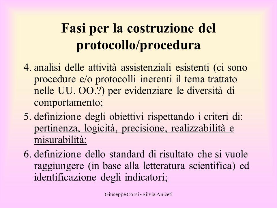 Giuseppe Corsi - Silvia Aniceti Fasi per la costruzione del protocollo/procedura 4.analisi delle attività assistenziali esistenti (ci sono procedure e