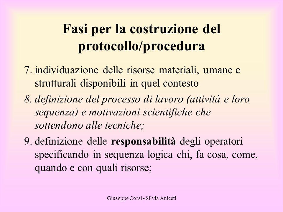 Giuseppe Corsi - Silvia Aniceti Fasi per la costruzione del protocollo/procedura 7.individuazione delle risorse materiali, umane e strutturali disponi