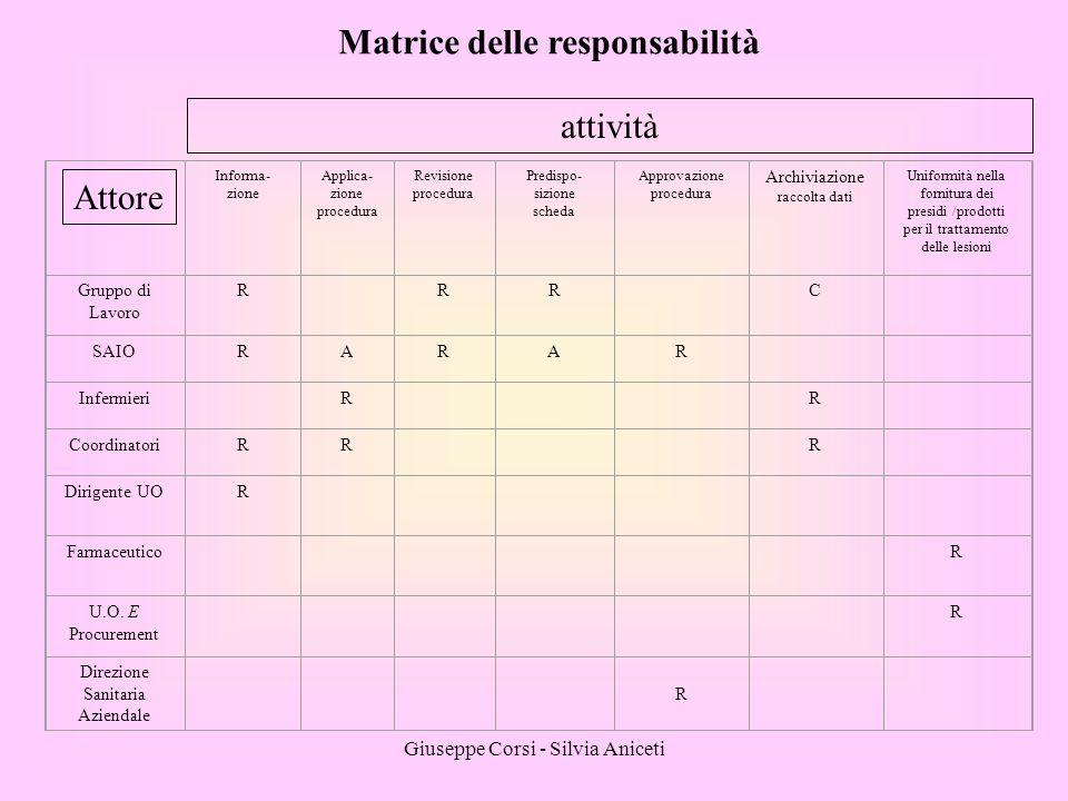 Giuseppe Corsi - Silvia Aniceti Informa- zione Applica- zione procedura Revisione procedura Predispo- sizione scheda Approvazione procedura Archiviazi