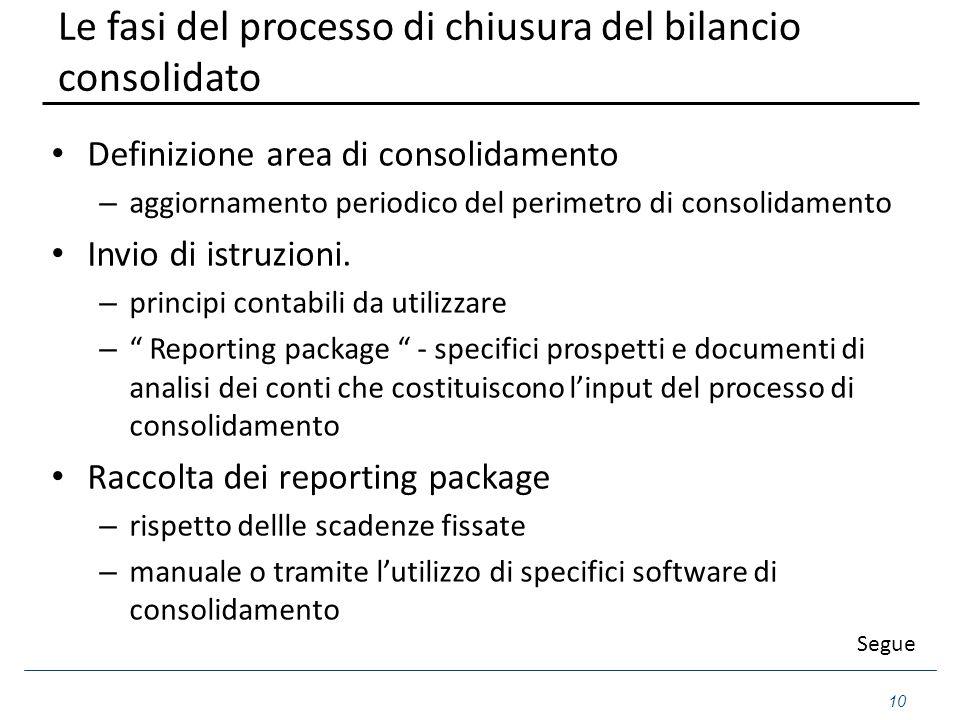 Le fasi del processo di chiusura del bilancio consolidato Definizione area di consolidamento – aggiornamento periodico del perimetro di consolidamento