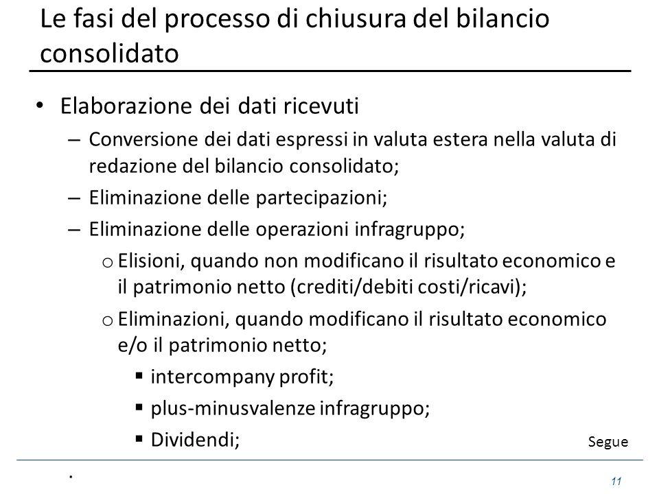 Le fasi del processo di chiusura del bilancio consolidato Elaborazione dei dati ricevuti – Conversione dei dati espressi in valuta estera nella valuta