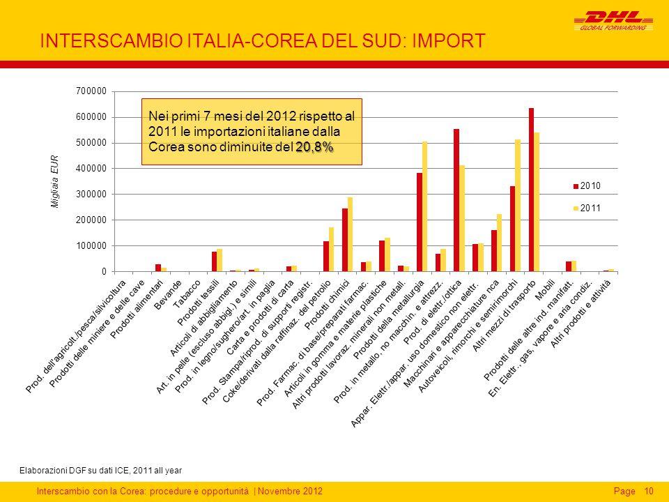 Interscambio con la Corea: procedure e opportunità | Novembre 2012Page INTERSCAMBIO ITALIA-COREA DEL SUD: IMPORT 10 Elaborazioni DGF su dati ICE, 2011