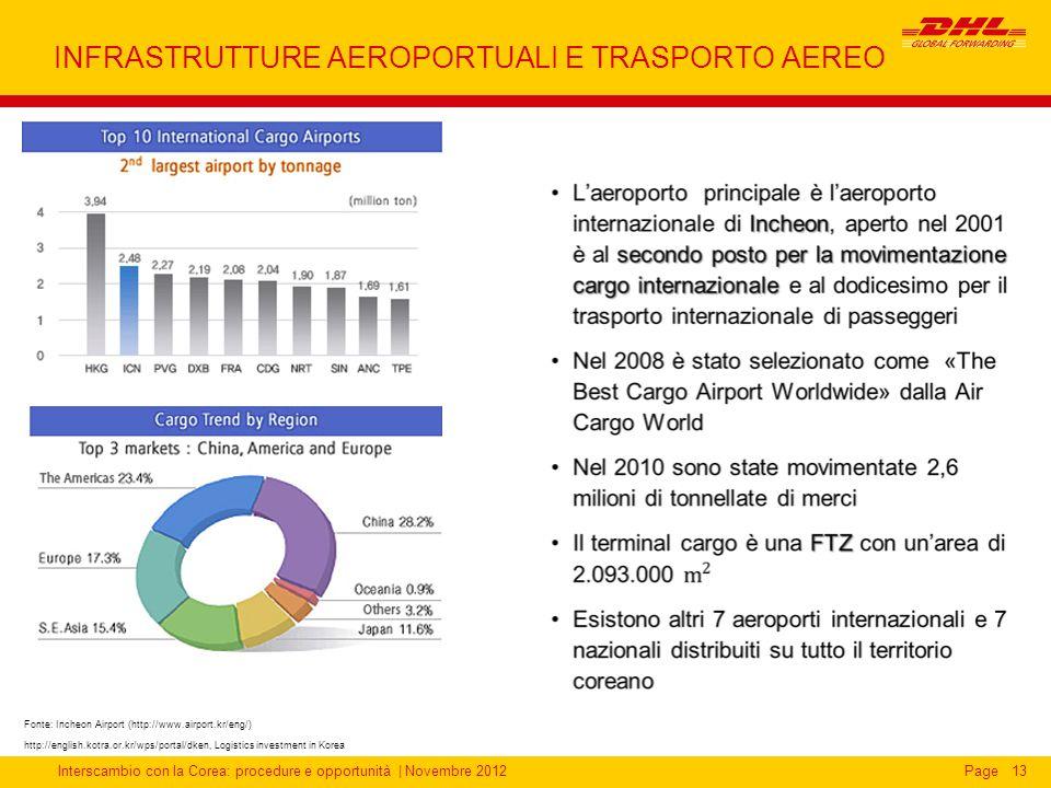 Interscambio con la Corea: procedure e opportunità | Novembre 2012Page13 INFRASTRUTTURE AEROPORTUALI E TRASPORTO AEREO Fonte: Incheon Airport (http://