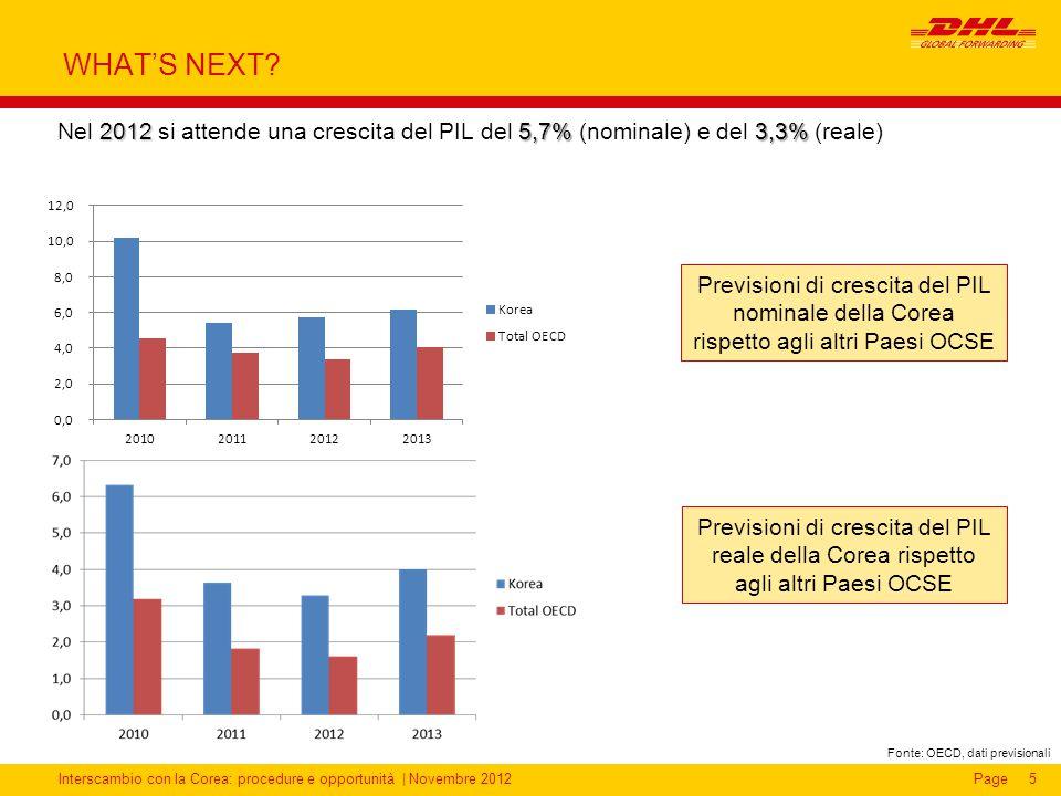 Interscambio con la Corea: procedure e opportunità | Novembre 2012Page5 WHAT'S NEXT? 20125,7% 3,3% Nel 2012 si attende una crescita del PIL del 5,7% (