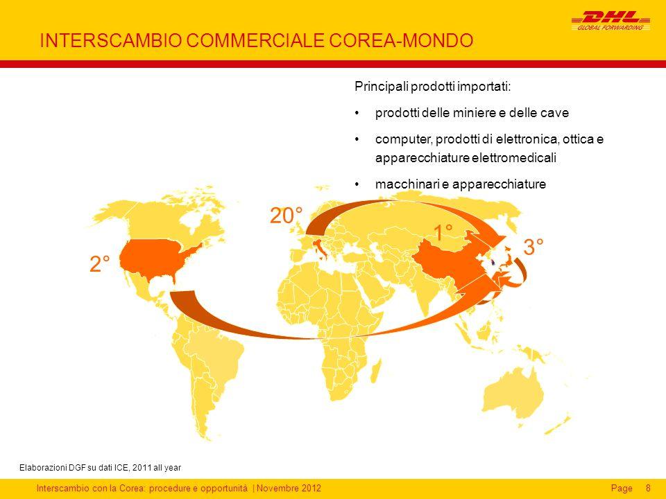 Interscambio con la Corea: procedure e opportunità | Novembre 2012Page INTERSCAMBIO COMMERCIALE COREA-MONDO 8 Principali prodotti importati: prodotti