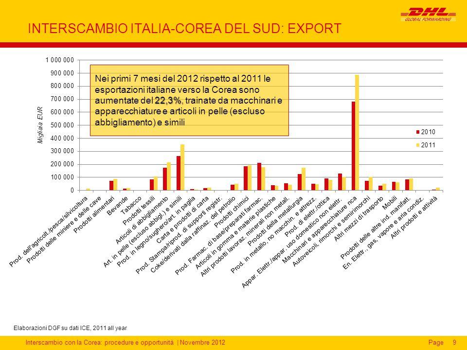 Interscambio con la Corea: procedure e opportunità | Novembre 2012Page INTERSCAMBIO ITALIA-COREA DEL SUD: EXPORT 9 22,3% Nei primi 7 mesi del 2012 ris