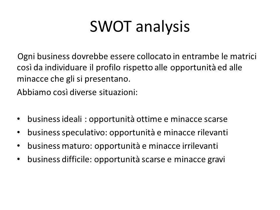 SWOT analysis Ogni business dovrebbe essere collocato in entrambe le matrici così da individuare il profilo rispetto alle opportunità ed alle minacce