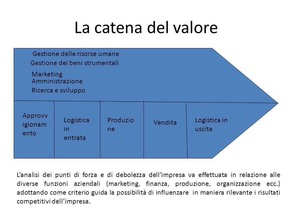 La catena del valore Approvv igionam ento Produzio ne Vendita Logistica in uscita Marketing Gestione dei beni strumentali Gestione delle risorse umane