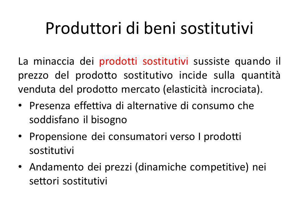 Produttori di beni sostitutivi La minaccia dei prodotti sostitutivi sussiste quando il prezzo del prodotto sostitutivo incide sulla quantità venduta d