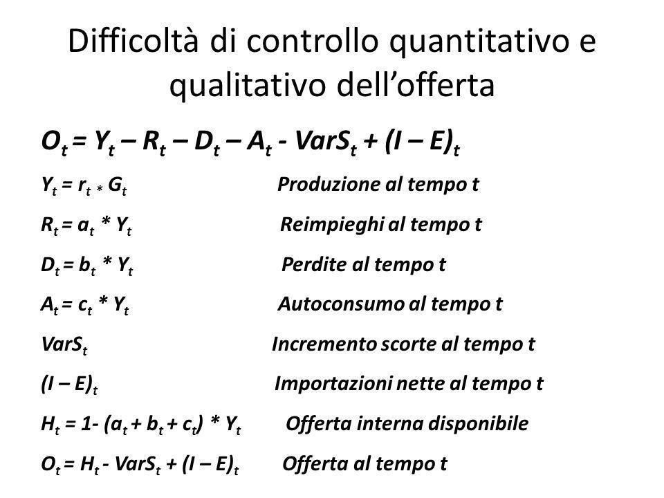 Difficoltà di controllo quantitativo e qualitativo dell'offerta O t = Y t – R t – D t – A t - VarS t + (I – E) t Y t = r t * G t Produzione al tempo t