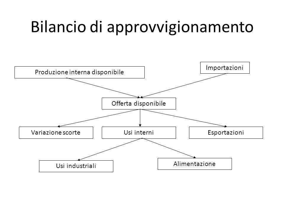 Bilancio di approvvigionamento Produzione interna disponibile Importazioni Offerta disponibile Variazione scorteUsi interniEsportazioni Usi industrial