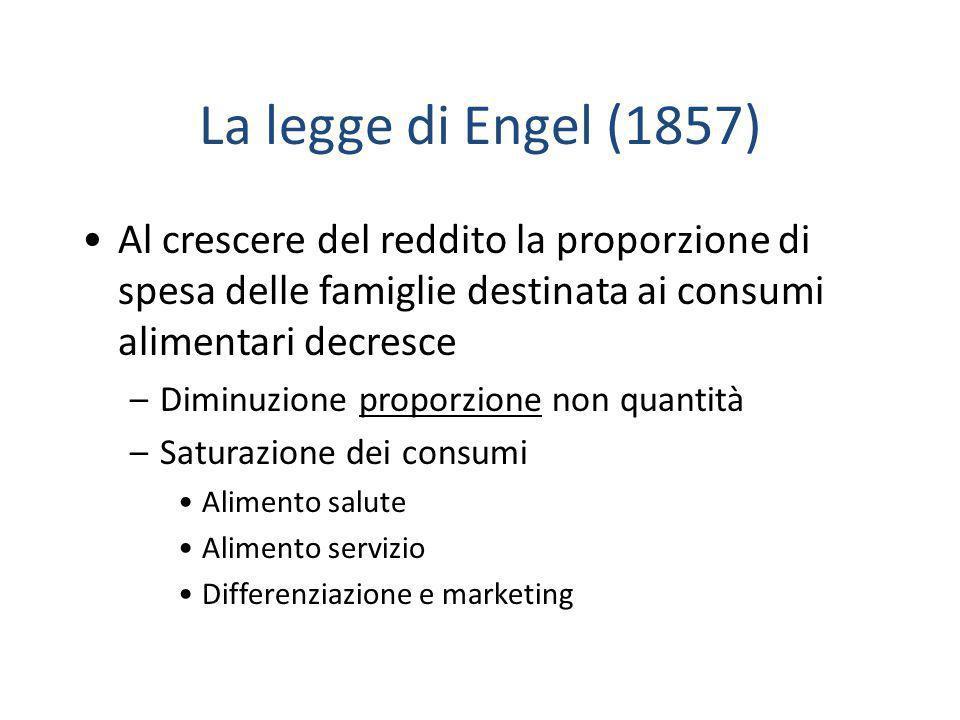 La legge di Engel (1857) Al crescere del reddito la proporzione di spesa delle famiglie destinata ai consumi alimentari decresce –Diminuzione proporzi