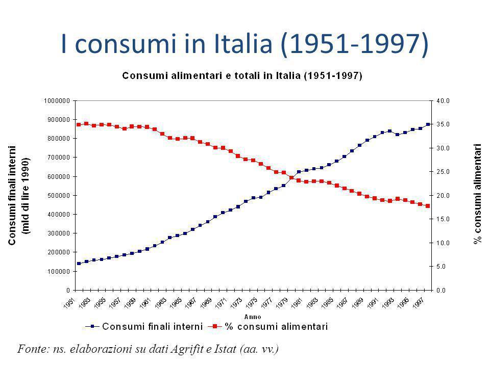 I consumi in Italia (1951-1997) Fonte: ns. elaborazioni su dati Agrifit e Istat (aa. vv.)