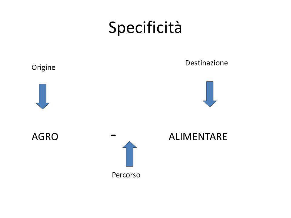 Prodotto agro-alimentare vs prodotto industriale Origine agricola Funzione alimentare Percorso di filiera