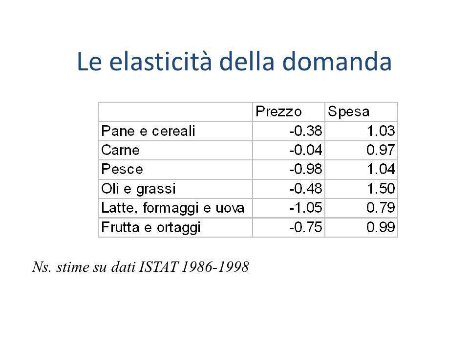 Le elasticità della domanda Ns. stime su dati ISTAT 1986-1998
