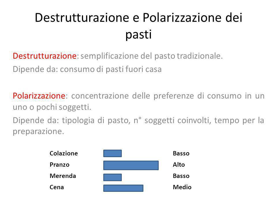 Destrutturazione e Polarizzazione dei pasti Destrutturazione: semplificazione del pasto tradizionale. Dipende da: consumo di pasti fuori casa Polarizz