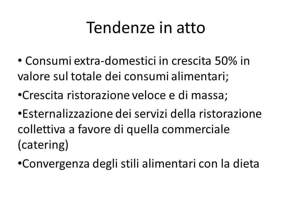 Tendenze in atto Consumi extra-domestici in crescita 50% in valore sul totale dei consumi alimentari; Crescita ristorazione veloce e di massa; Esterna