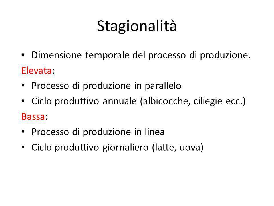 Stagionalità Dimensione temporale del processo di produzione. Elevata: Processo di produzione in parallelo Ciclo produttivo annuale (albicocche, cilie