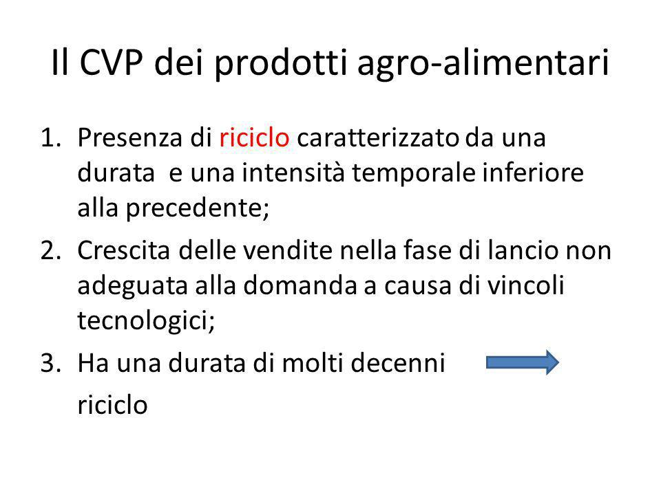 Il CVP dei prodotti agro-alimentari 1.Presenza di riciclo caratterizzato da una durata e una intensità temporale inferiore alla precedente; 2.Crescita