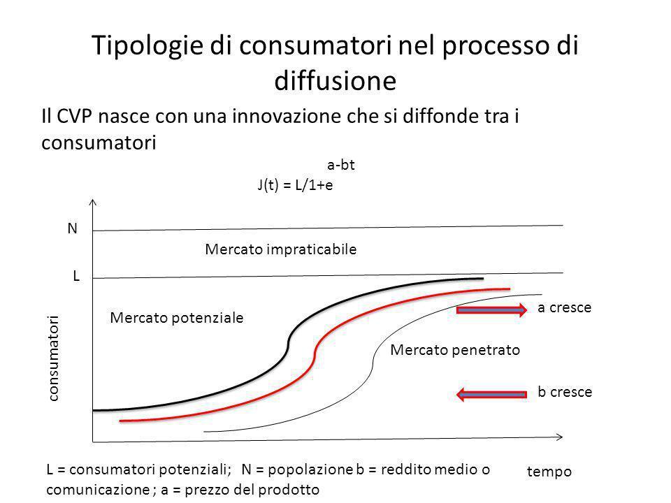 Tipologie di consumatori nel processo di diffusione Il CVP nasce con una innovazione che si diffonde tra i consumatori tempo consumatori N L Mercato i