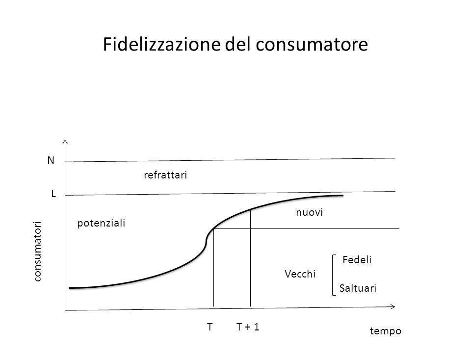 Fidelizzazione del consumatore tempo consumatori N L refrattari Fedeli Vecchi Saltuari potenziali TT + 1 nuovi