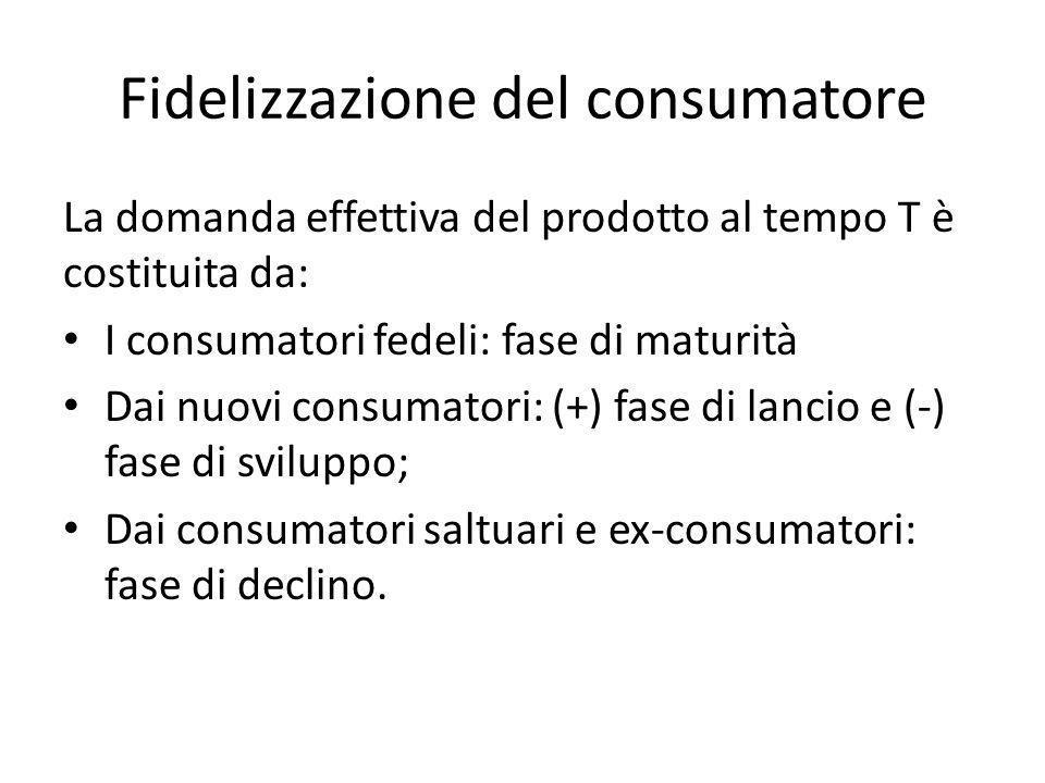 Fidelizzazione del consumatore La domanda effettiva del prodotto al tempo T è costituita da: I consumatori fedeli: fase di maturità Dai nuovi consumat