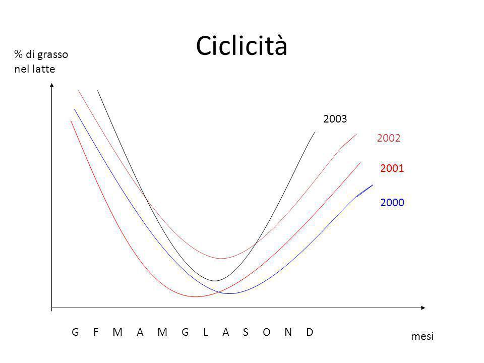 Ciclicità G F M A M G L A S O N D % di grasso nel latte mesi 2000 2001 2002 2003