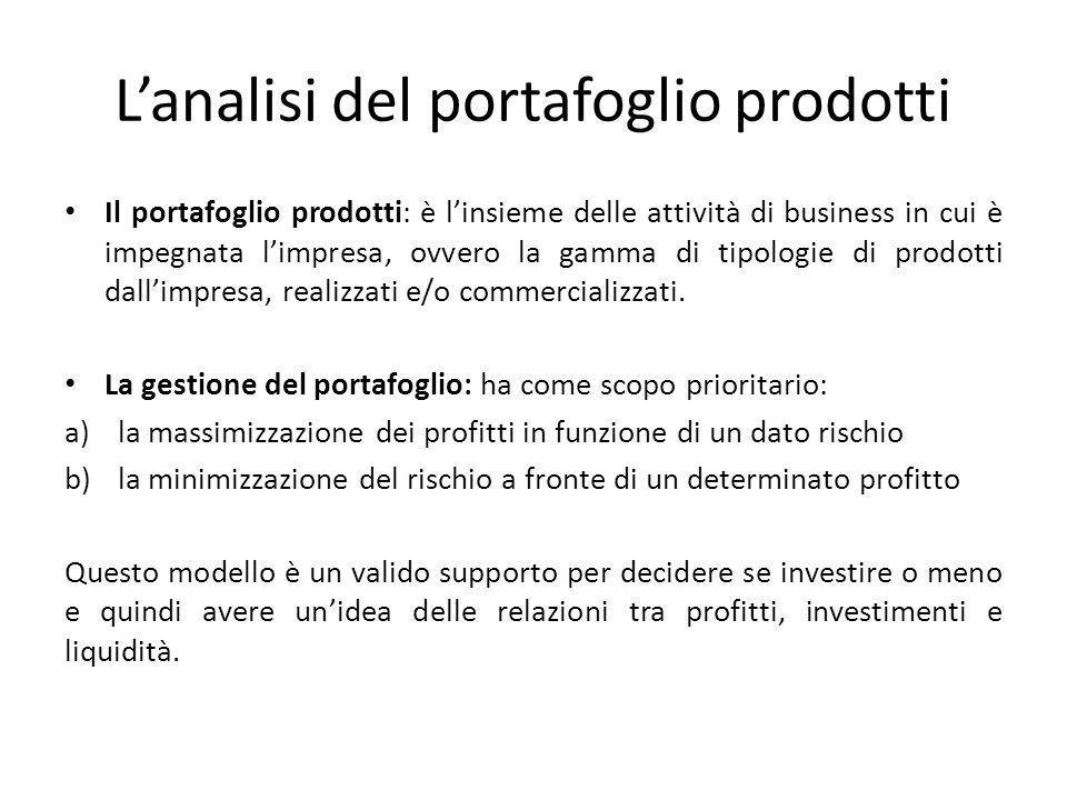 L'analisi del portafoglio prodotti Il portafoglio prodotti: è l'insieme delle attività di business in cui è impegnata l'impresa, ovvero la gamma di ti