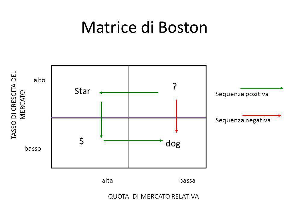 Matrice di Boston Star $ dog QUOTA DI MERCATO RELATIVA TASSO DI CRESCITA DEL MERCATO alta alto bassa basso ? Sequenza positiva Sequenza negativa