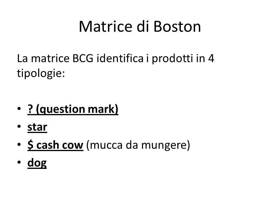 Matrice di Boston La matrice BCG identifica i prodotti in 4 tipologie: ? (question mark) star $ cash cow (mucca da mungere) dog