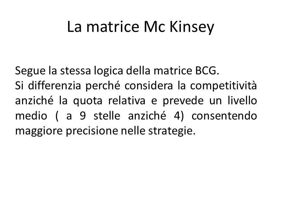 La matrice Mc Kinsey Segue la stessa logica della matrice BCG. Si differenzia perché considera la competitività anziché la quota relativa e prevede un