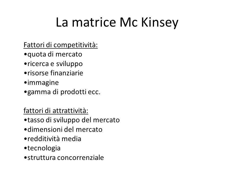 La matrice Mc Kinsey Fattori di competitività: quota di mercato ricerca e sviluppo risorse finanziarie immagine gamma di prodotti ecc. fattori di attr