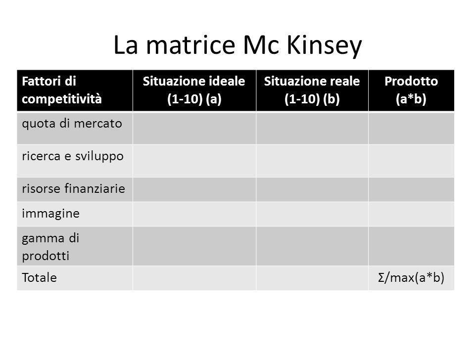 La matrice Mc Kinsey Fattori di competitività Situazione ideale (1-10) (a) Situazione reale (1-10) (b) Prodotto (a*b) quota di mercato ricerca e svilu