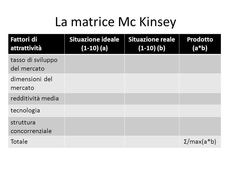 La matrice Mc Kinsey Fattori di attrattività Situazione ideale (1-10) (a) Situazione reale (1-10) (b) Prodotto (a*b) tasso di sviluppo del mercato dim