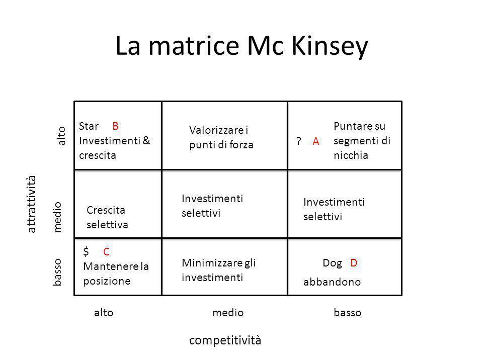 La matrice Mc Kinsey Star B Investimenti & crescita $ C Mantenere la posizione ? A Dog D Valorizzare i punti di forza Crescita selettiva Investimenti
