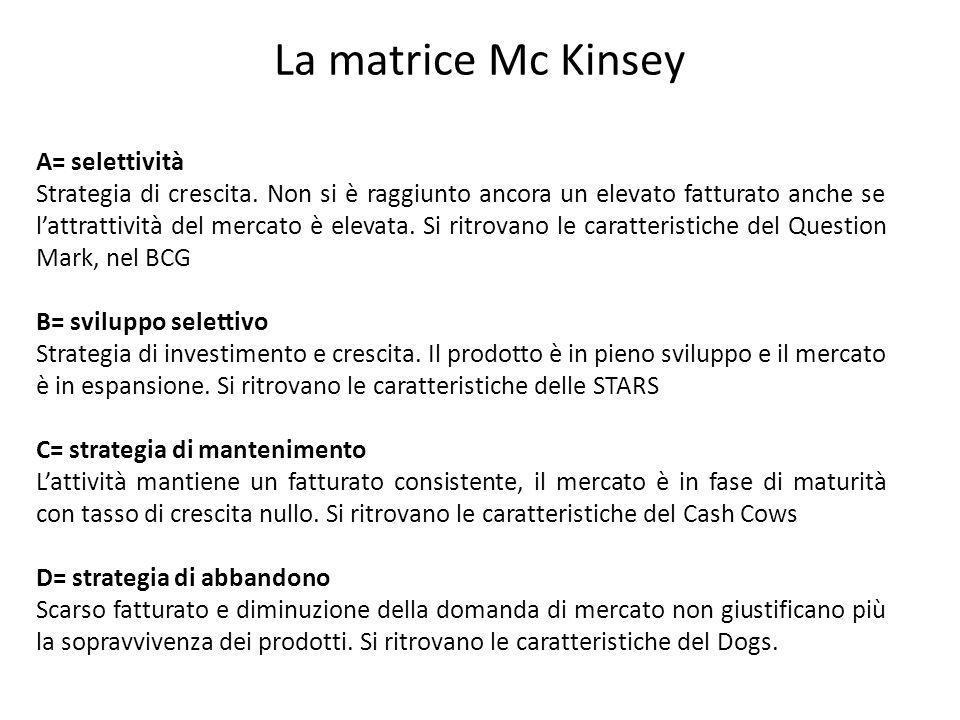 La matrice Mc Kinsey A= selettività Strategia di crescita. Non si è raggiunto ancora un elevato fatturato anche se l'attrattività del mercato è elevat