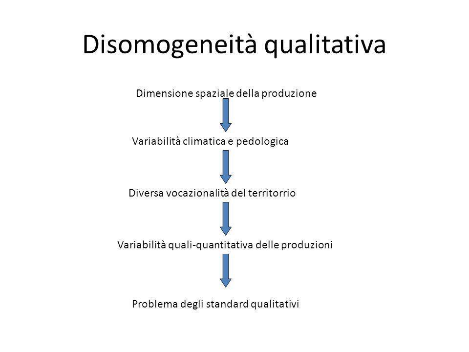Disomogeneità qualitativa Dimensione spaziale della produzione Variabilità climatica e pedologica Diversa vocazionalità del territorrio Variabilità qu