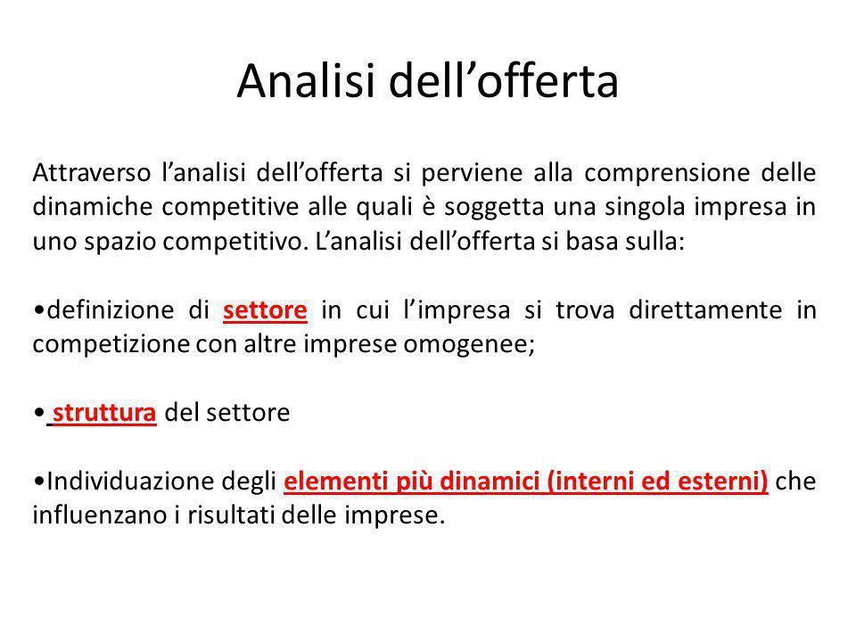 Analisi dell'offerta Attraverso l'analisi dell'offerta si perviene alla comprensione delle dinamiche competitive alle quali è soggetta una singola imp