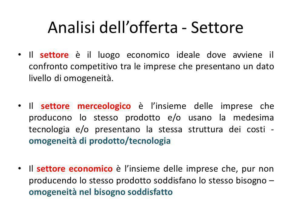 Analisi dell'offerta - Settore Il settore è il luogo economico ideale dove avviene il confronto competitivo tra le imprese che presentano un dato live