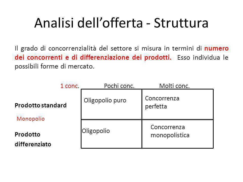 Analisi dell'offerta - Struttura Il grado di concorrenzialità del settore si misura in termini di numero dei concorrenti e di differenziazione dei pro